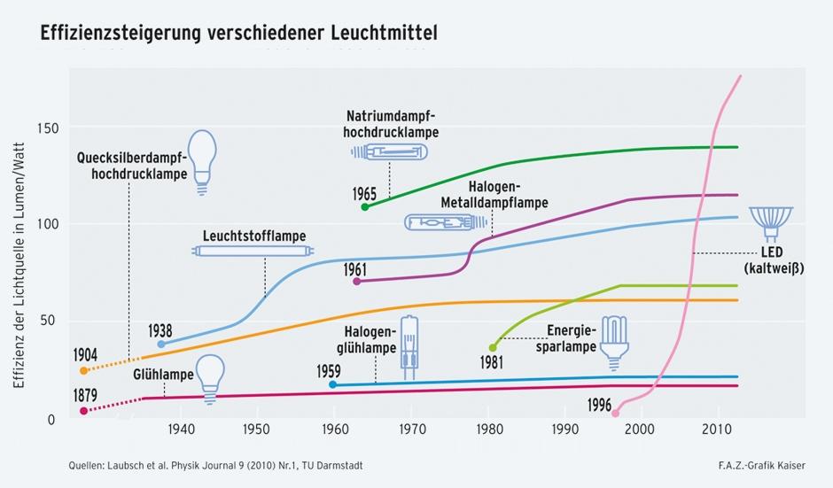 Grundlagen der modernen Beleuchtung | smarthomebau.de